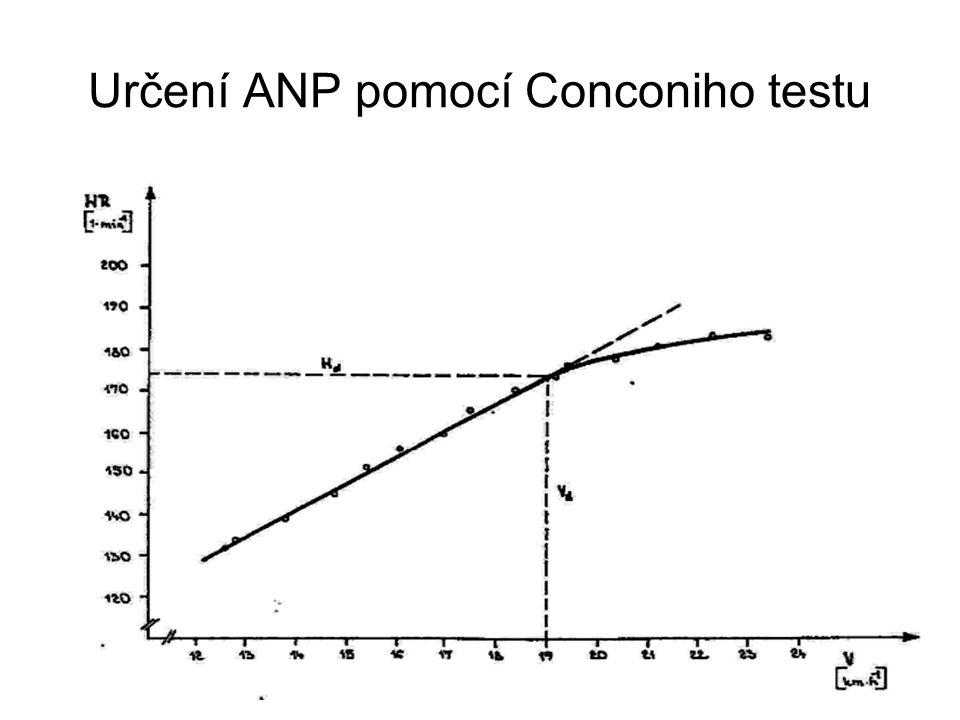 Určení ANP pomocí Conconiho testu