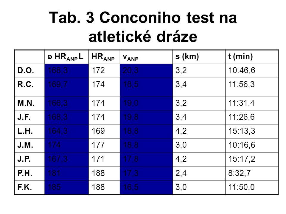 Tab. 3 Conconiho test na atletické dráze ø HR ANP LHR ANP v ANP s (km)t (min) D.O.168,317220,33,210:46,6 R.C.169,717418,53,411:56,3 M.N.166,317419,03,
