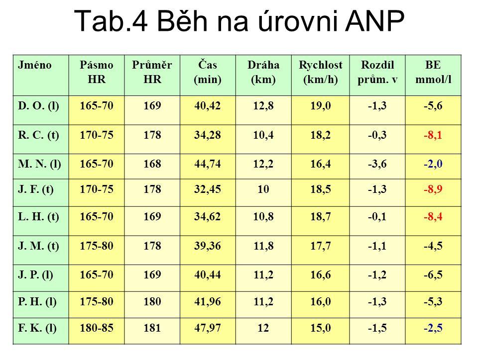 Tab.4 Běh na úrovni ANP JménoPásmo HR Průměr HR Čas (min) Dráha (km) Rychlost (km/h) Rozdíl prům. v BE mmol/l D. O. (l)165-7016940,4212,819,0-1,3-5,6