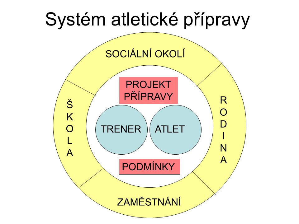 Systém atletické přípravy SOCIÁLNÍ OKOLÍ ŠKOLAŠKOLA RODINARODINA ZAMĚSTNÁNÍ TRENERATLET PROJEKT PŘÍPRAVY PODMÍNKY