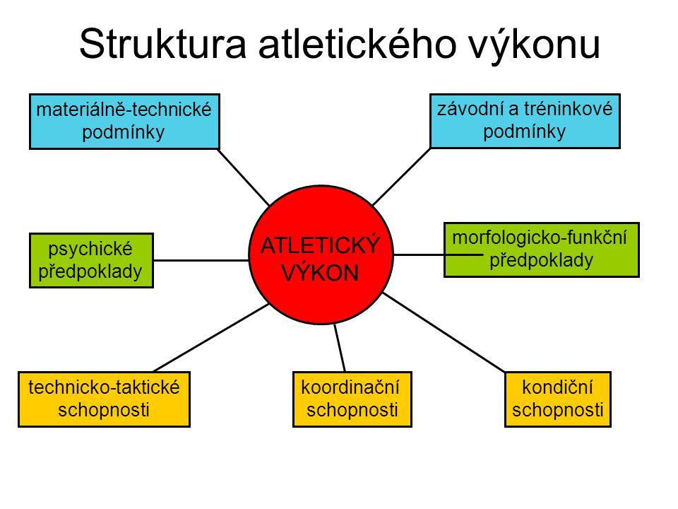 Struktura atletického výkonu ATLETICKÝ VÝKON závodní a tréninkové podmínky materiálně-technické podmínky psychické předpoklady morfologicko-funkční př