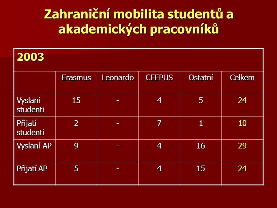 Zahraniční mobilita studentů a akademických pracovníků 2003 ErasmusLeonardoCEEPUSOstatníCelkem Vyslaní studenti 15-4524 Přijatí studenti 2-7110 Vyslan