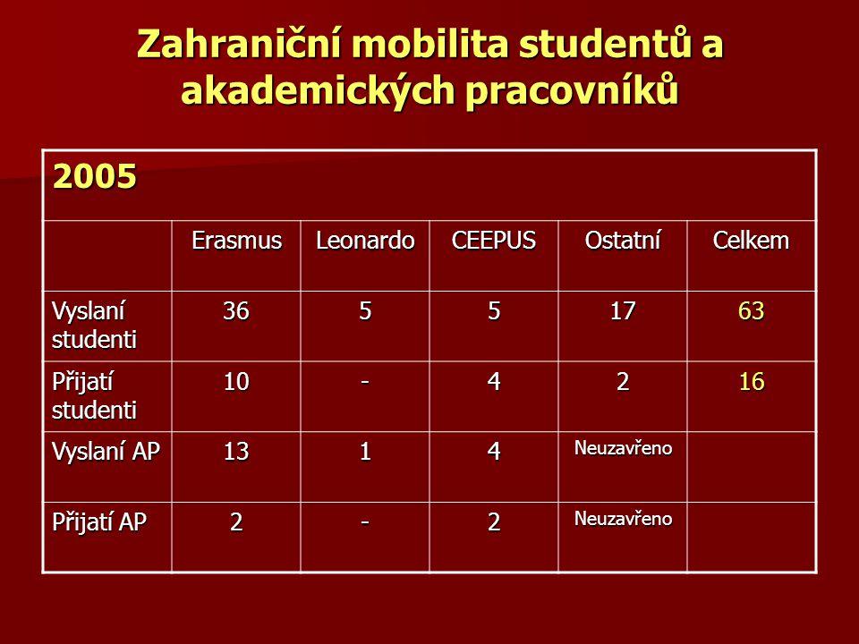 Zahraniční mobilita studentů a akademických pracovníků 2005 ErasmusLeonardoCEEPUSOstatníCelkem Vyslaní studenti 36551763 Přijatí studenti 10-4216 Vysl