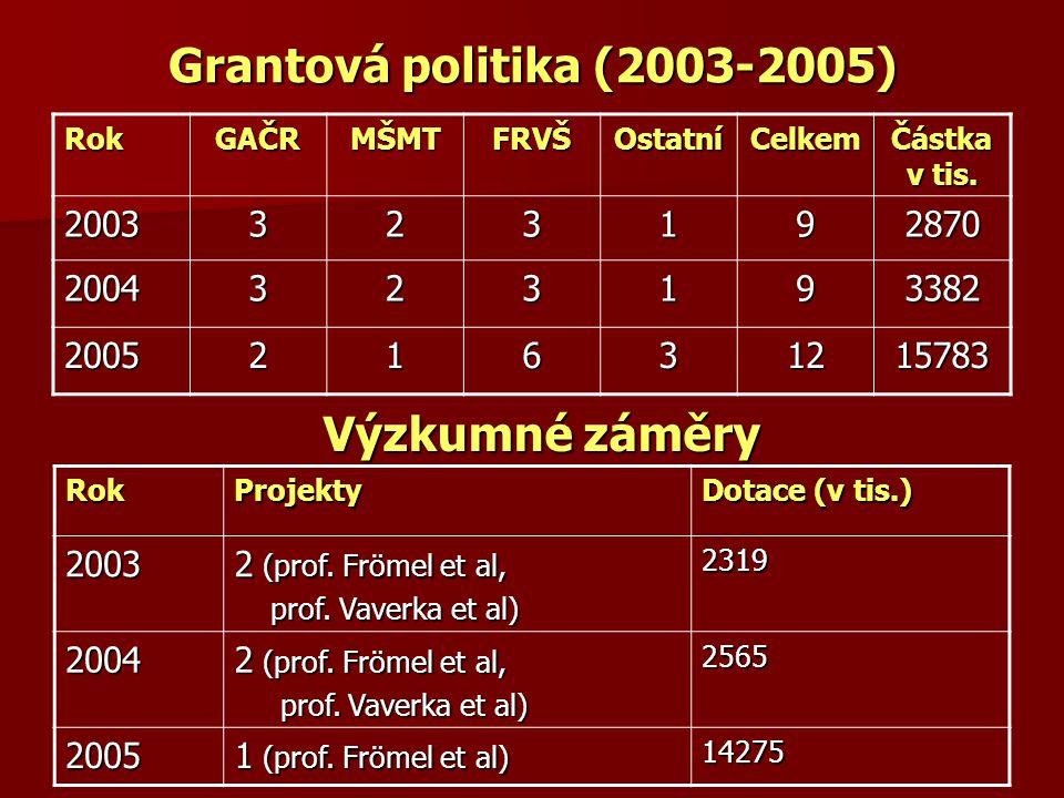 Grantová politika (2003-2005) RokGAČRMŠMTFRVŠOstatníCelkem Částka v tis. 2003323192870 2004323193382 200521631215783 Výzkumné záměry RokProjekty Dotac