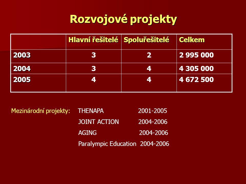 Rozvojové projekty Hlavní řešitelé SpoluřešiteléCelkem 2003322 995 000 2004344 305 000 2005444 672 500 Mezinárodní projekty: THENAPA 2001-2005 JOINT A