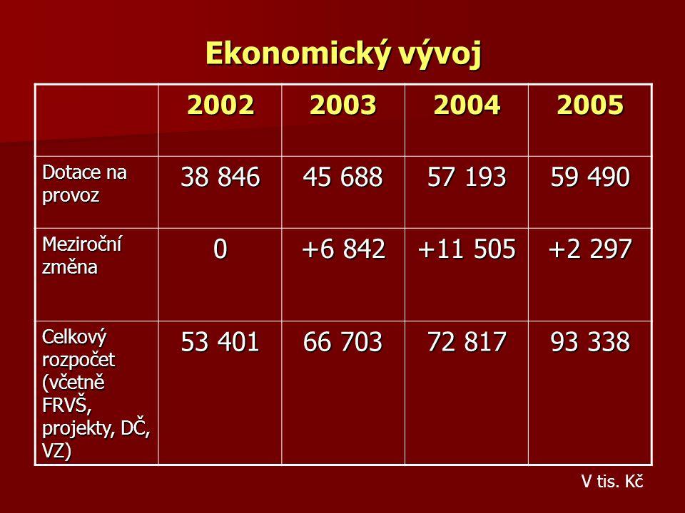 Ekonomický vývoj 2002200320042005 Dotace na provoz 38 846 45 688 57 193 59 490 Meziroční změna 0 +6 842 +11 505 +2 297 Celkový rozpočet (včetně FRVŠ,