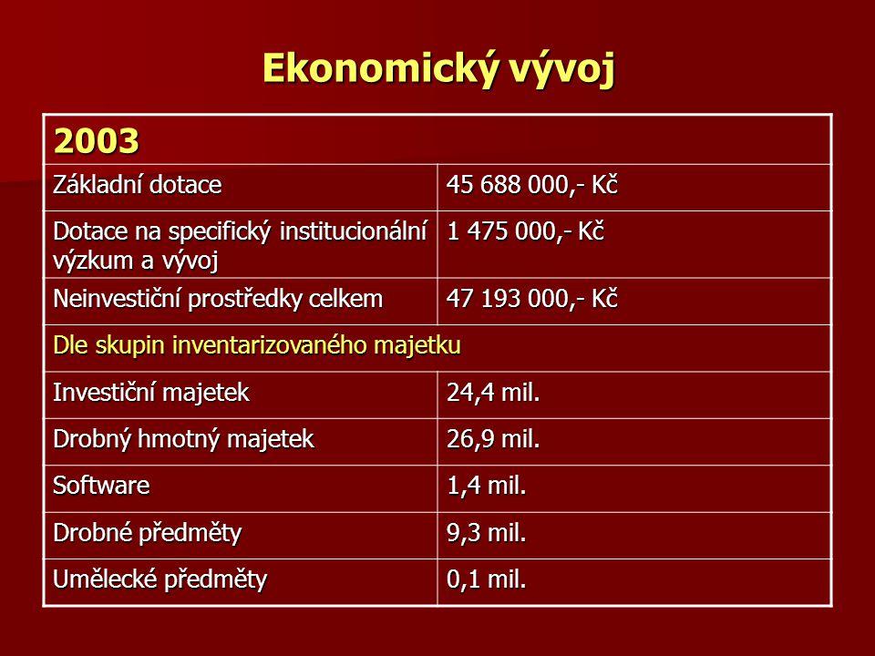 Ekonomický vývoj 2003 Základní dotace 45 688 000,- Kč Dotace na specifický institucionální výzkum a vývoj 1 475 000,- Kč Neinvestiční prostředky celke