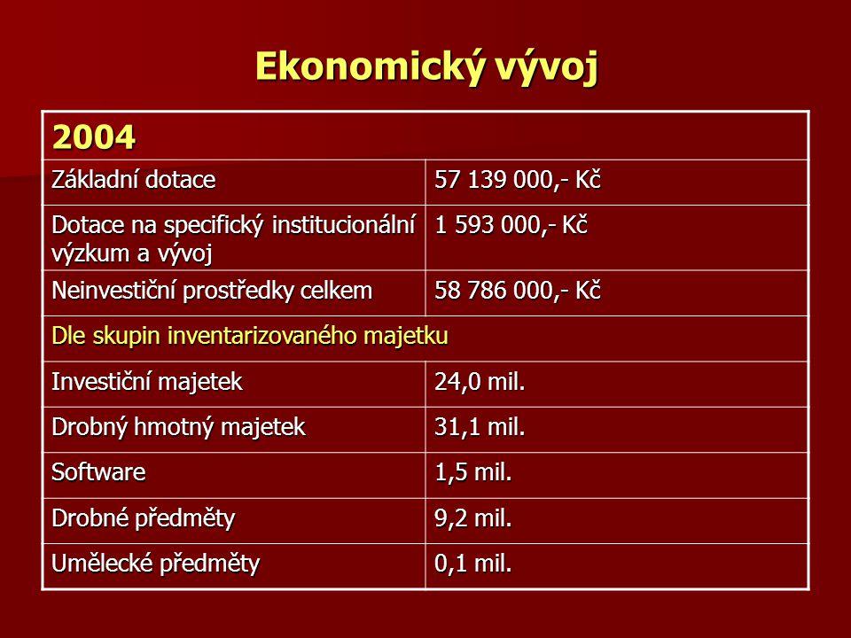 Ekonomický vývoj 2004 Základní dotace 57 139 000,- Kč Dotace na specifický institucionální výzkum a vývoj 1 593 000,- Kč Neinvestiční prostředky celke