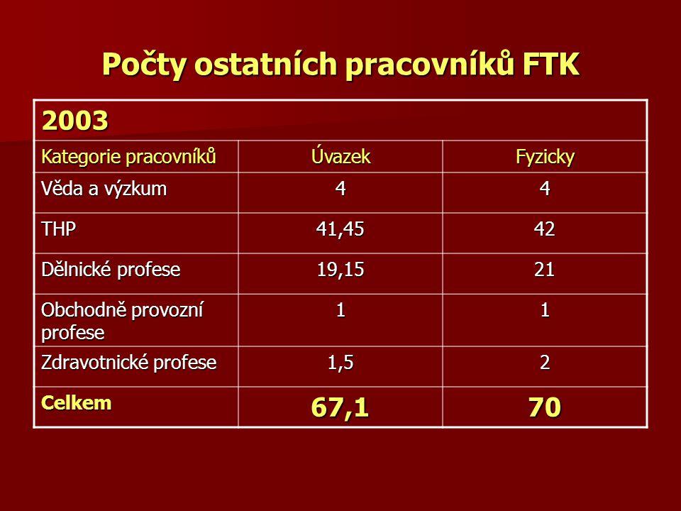 Počty ostatních pracovníků FTK 2003 Kategorie pracovníků ÚvazekFyzicky Věda a výzkum 44 THP41,4542 Dělnické profese 19,1521 Obchodně provozní profese