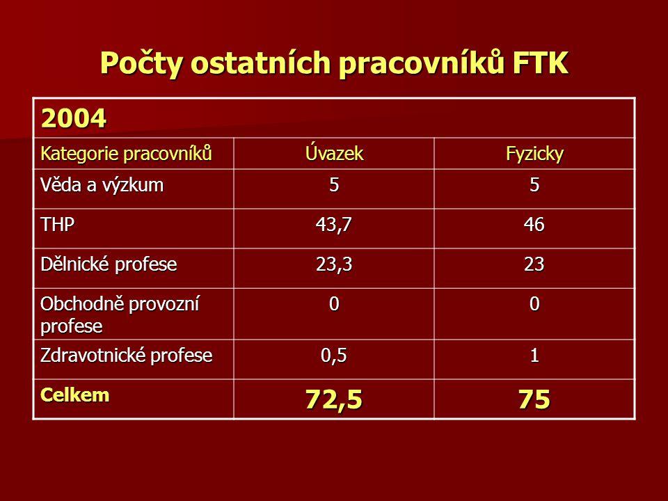 Počty ostatních pracovníků FTK 2004 Kategorie pracovníků ÚvazekFyzicky Věda a výzkum 55 THP43,746 Dělnické profese 23,323 Obchodně provozní profese 00