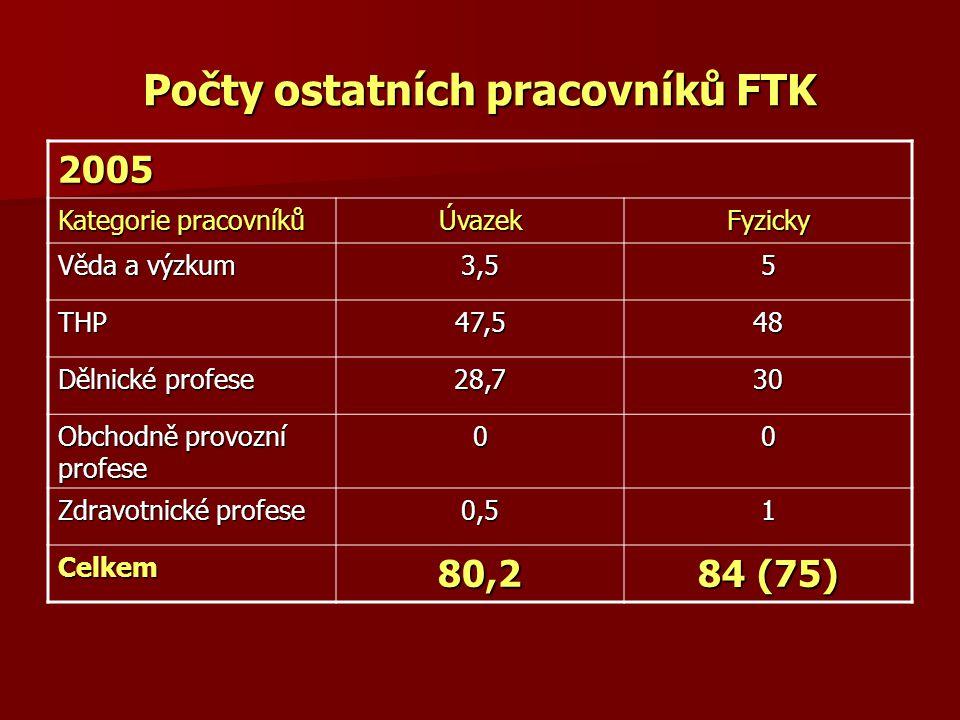 Počty ostatních pracovníků FTK 2005 Kategorie pracovníků ÚvazekFyzicky Věda a výzkum 3,55 THP47,548 Dělnické profese 28,730 Obchodně provozní profese