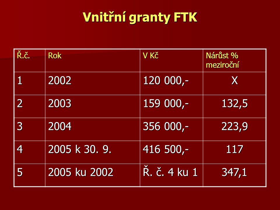 Vnitřní granty FTK Ř.č.Rok V Kč Nárůst % meziroční 12002 120 000,- X 22003 159 000,- 132,5 32004 356 000,- 223,9 4 2005 k 30. 9. 416 500,- 117 5 2005