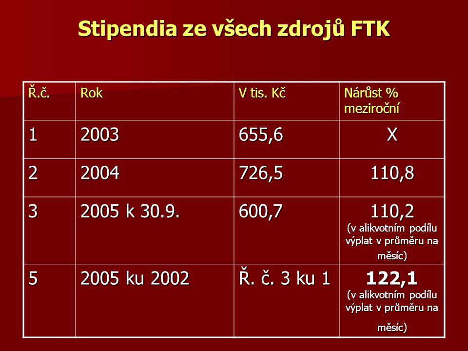 Stipendia ze všech zdrojů FTK Ř.č.Rok V tis. Kč Nárůst % meziroční 1 2003 655,6X 2 2004 726,5110,8 3 2005 k 30.9. 600,7 110,2 (v alikvotním podílu výp