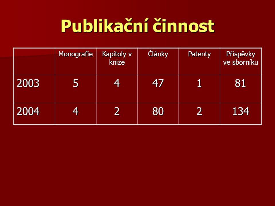 Publikační činnost Monografie Kapitoly v knize ČlánkyPatenty Příspěvky ve sborníku 20035447181 200442802134