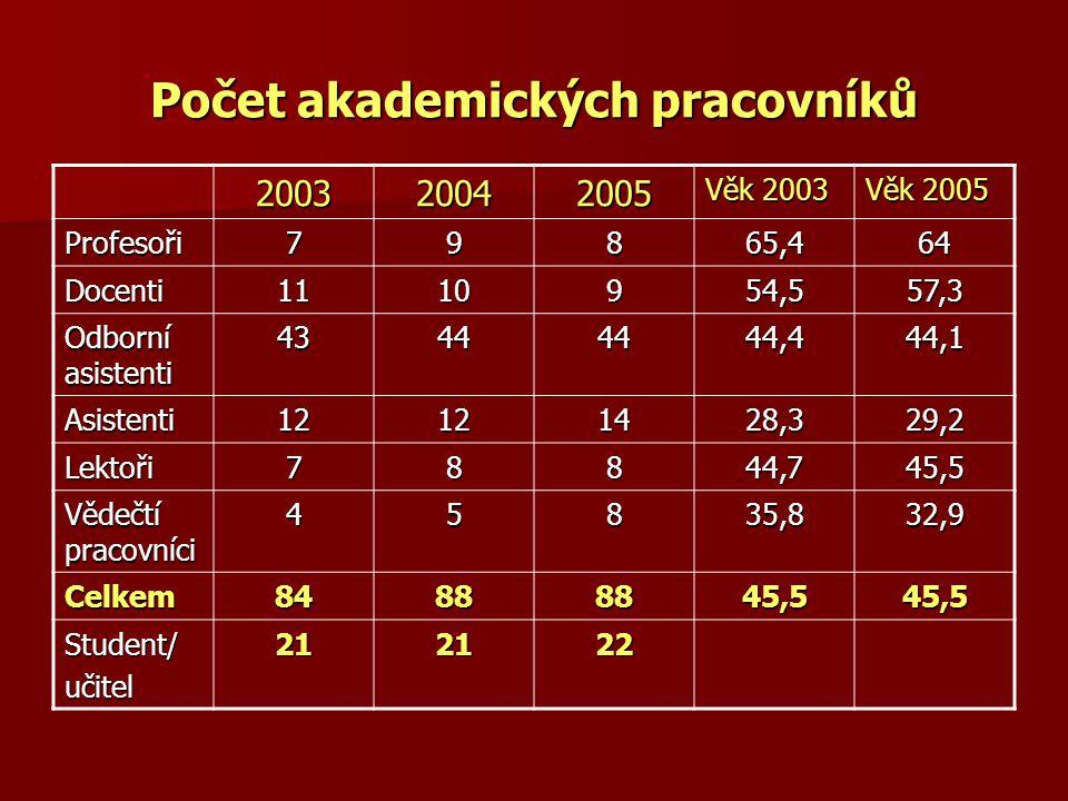 Počet akademických pracovníků 200320042005 Věk 2003 Věk 2005 Profesoři79865,464 Docenti1110954,557,3 Odborní asistenti 43444444,444,1 Asistenti1212142