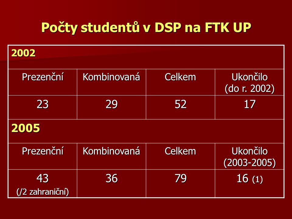 Počty studentů v DSP na FTK UP 2002 PrezenčníKombinovanáCelkem Ukončilo (do r. 2002) 23295217 2005 PrezenčníKombinovanáCelkem Ukončilo (2003-2005) 43