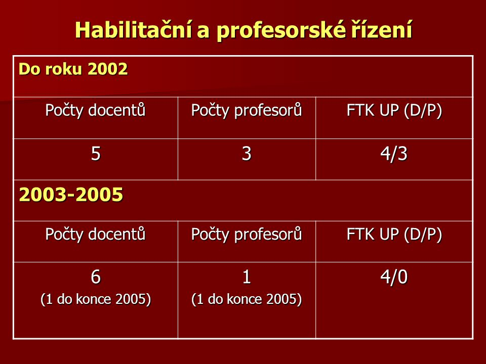 Habilitační a profesorské řízení Do roku 2002 Počty docentů Počty profesorů FTK UP (D/P) 534/3 2003-2005 Počty docentů Počty profesorů FTK UP (D/P) 6
