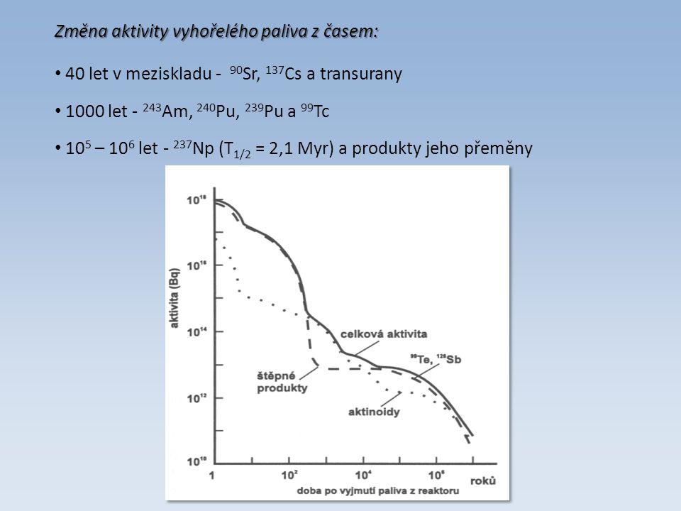 40 let v meziskladu - 90 Sr, 137 Cs a transurany Změna aktivity vyhořelého paliva z časem: 1000 let - 243 Am, 240 Pu, 239 Pu a 99 Tc 10 5 – 10 6 let - 237 Np (T 1/2 = 2,1 Myr) a produkty jeho přeměny