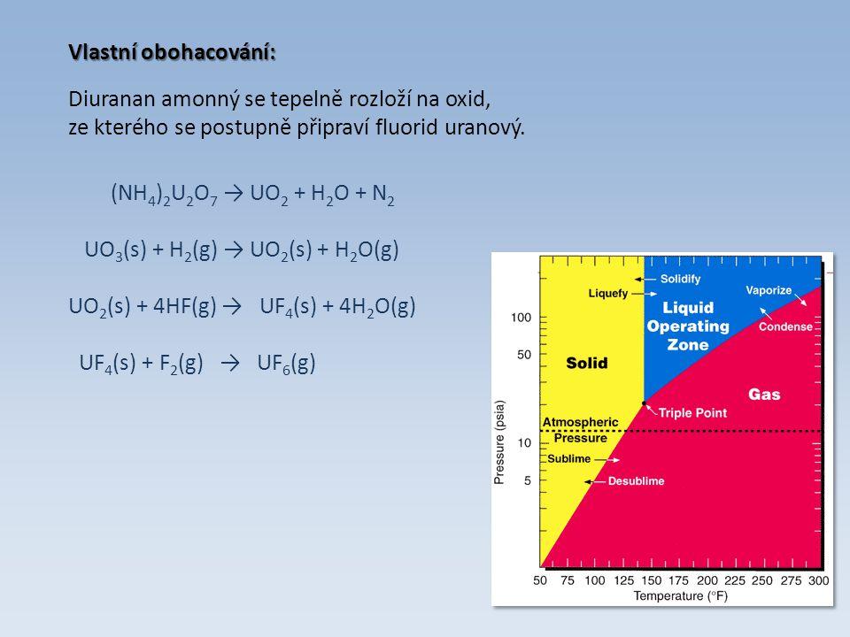 Další starší metody Separace těkavých fluoridů převedení na fluoridy fluorem a následná destilace problém TcF 6 (b.