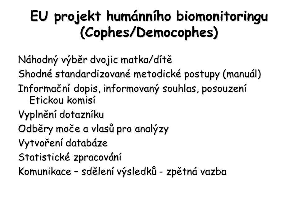 EU projekt humánního biomonitoringu (Cophes/Democophes) Náhodný výběr dvojic matka/dítě Shodné standardizované metodické postupy (manuál) Informační dopis, informovaný souhlas, posouzení Etickou komisí Vyplnění dotazníku Odběry moče a vlasů pro analýzy Vytvoření databáze Statistické zpracování Komunikace – sdělení výsledků - zpětná vazba