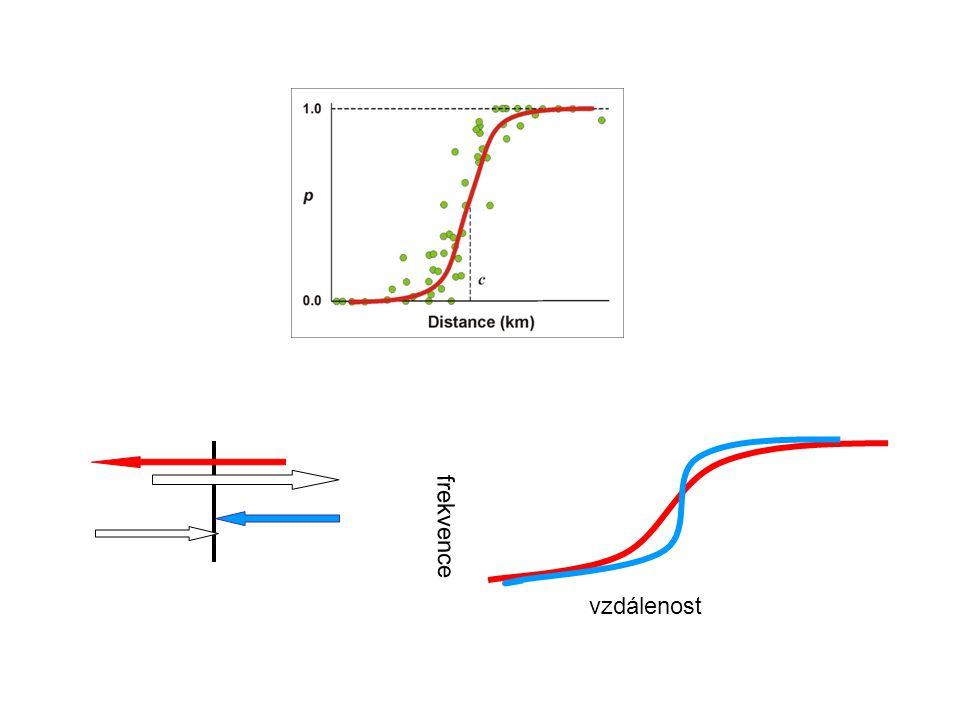 Sigmoidální model Lokus pod selekcí Dva parametry: w - šířka c - střed w = 1/max. slope w