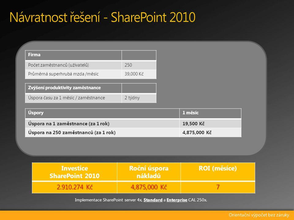 Firma Počet zaměstnanců (uživatelů)250 Průměrná superhrubá mzda /měsíc39,000 Kč Zvýšení produktivity zaměstnance Úspora času za 1 měsíc / zaměstnance2 týdny Úspory1 měsíc Úspora na 1 zaměstnance (za 1 rok)19,500 Kč Úspora na 250 zaměstnanců (za 1 rok)4,875,000 Kč Investice SharePoint 2010 Roční úspora nákladů ROI (měsíce) 2.910.274 Kč 4,875,000 Kč 7 Implementace SharePoint server 4x, Standard a Enterprise CAL 250x.