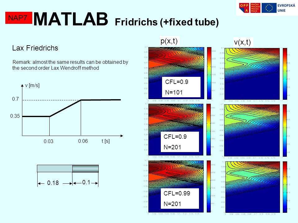 NAP7 MATLAB Fridrichs (+fixed tube) Lax Friedrichs time course of pressure at inlet 0.35 0.7 0.03 0.06 t [s] v [m/s] 0.18 0.1 CFL=0.9 N=201 Results by MOC (method of characterisics) Remark: almost the same results can be obtained by the second order Lax Wendroff method