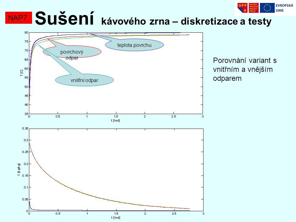 NAP7 Sušení kávového zrna – diskretizace a testy povrchový odpar vnitřní odpar teplota povrchu Porovnání variant s vnitřním a vnějším odparem