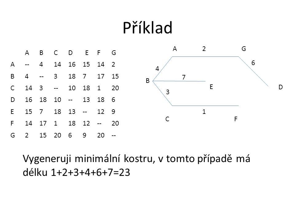 Příklad ABCDEFG A--4141615142 B4--31871715 C143--1018120 D161810--13186 E1571813--129 F141711812--20 G2152069 -- AG CF 2 1 3 4 B D 6 E 7 Vygeneruji minimální kostru, v tomto případě má délku 1+2+3+4+6+7=23