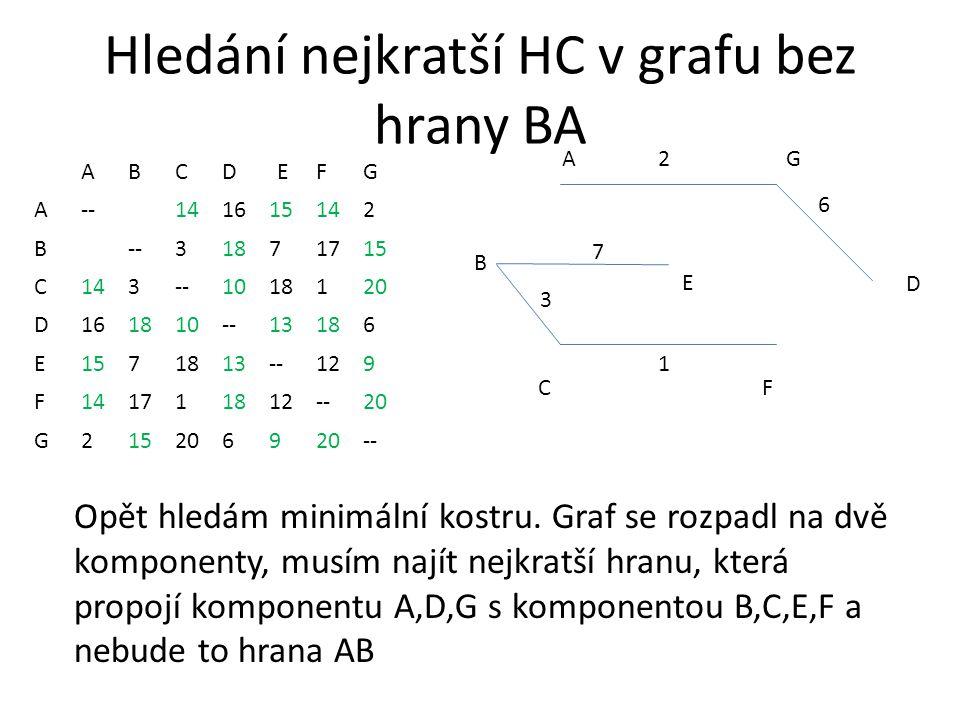 Hledání nejkratší HC v grafu bez hrany BA ABCDEFG A--141615142 B --31871715 C143--1018120 D161810--13186 E1571813--129 F141711812--20 G2152069 -- AG CF 2 1 3 B D 6 E 7 Opět hledám minimální kostru.