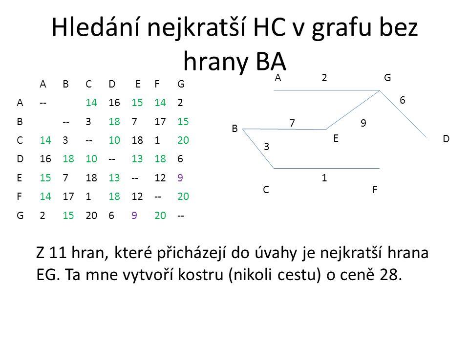 Hledání nejkratší HC v grafu bez hrany BA ABCDEFG A--141615142 B --31871715 C143--1018120 D161810--13186 E1571813--129 F141711812--20 G2152069 -- AG CF 2 1 3 B D 6 E 7 Z 11 hran, které přicházejí do úvahy je nejkratší hrana EG.