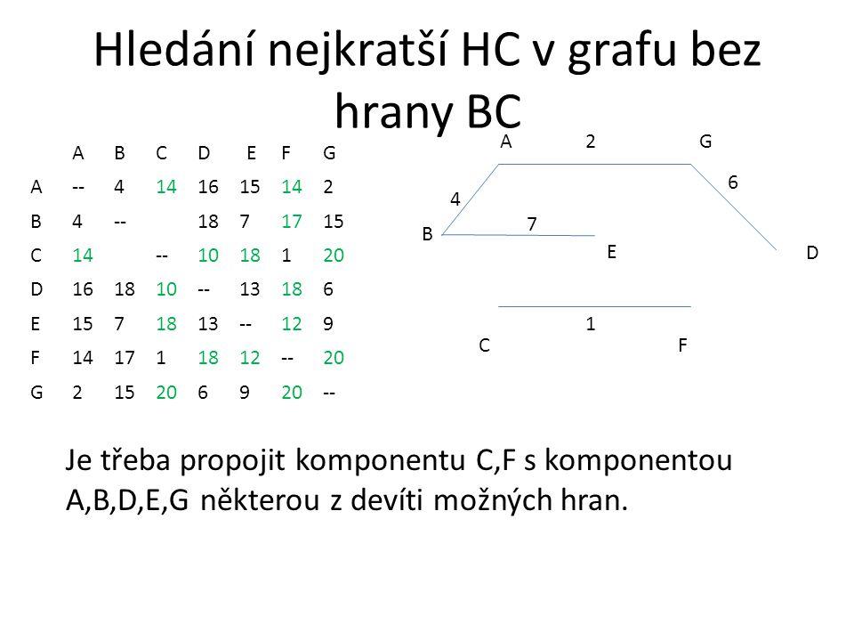 Hledání nejkratší HC v grafu bez hrany BC ABCDEFG A--4141615142 B4--1871715 C14--1018120 D161810--13186 E1571813--129 F141711812--20 G2152069 -- AG CF 2 1 4 B D 6 E 7 Je třeba propojit komponentu C,F s komponentou A,B,D,E,G některou z devíti možných hran.