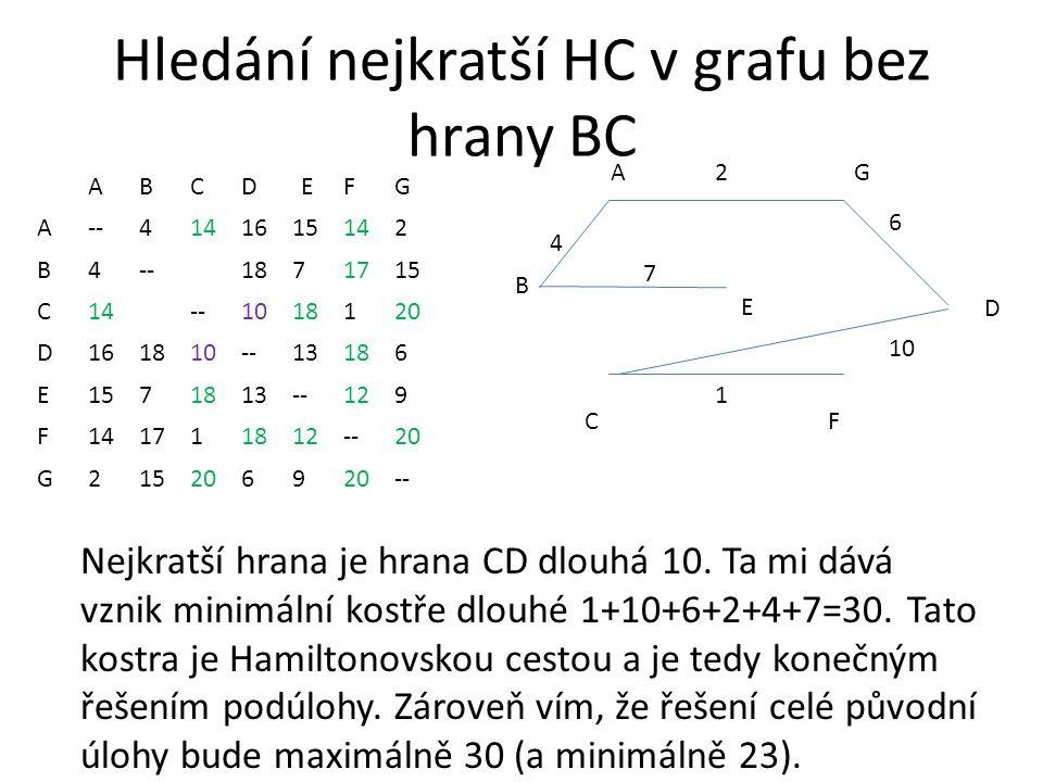 Hledání nejkratší HC v grafu bez hrany BC ABCDEFG A--4141615142 B4--1871715 C14--1018120 D161810--13186 E1571813--129 F141711812--20 G2152069 -- AG CF 2 1 4 B D 6 E 7 Nejkratší hrana je hrana CD dlouhá 10.