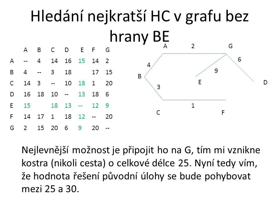 Hledání nejkratší HC v grafu bez hrany BE ABCDEFG A--4141615142 B4--3181715 C143--1018120 D161810--13186 E151813--129 F141711812--20 G2152069 -- AG CF 2 1 3 4 B D 6 E Nejlevnější možnost je připojit ho na G, tím mi vznikne kostra (nikoli cesta) o celkové délce 25.