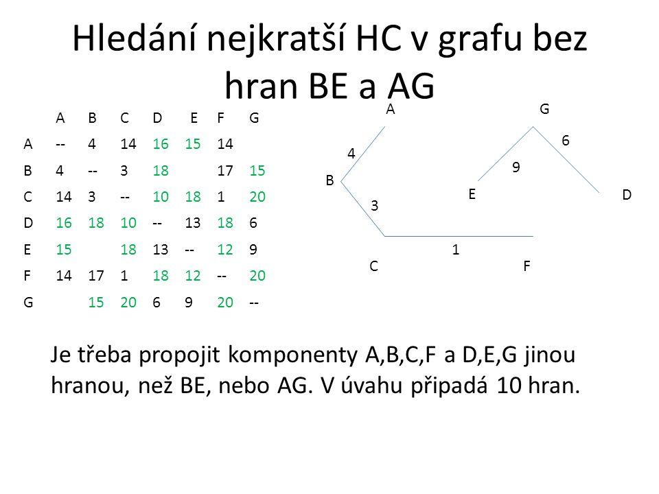 Hledání nejkratší HC v grafu bez hran BE a AG ABCDEFG A--414161514 B4--3181715 C143--1018120 D161810--13186 E151813--129 F141711812--20 G 152069 -- AG CF 1 3 4 B D 6 E Je třeba propojit komponenty A,B,C,F a D,E,G jinou hranou, než BE, nebo AG.