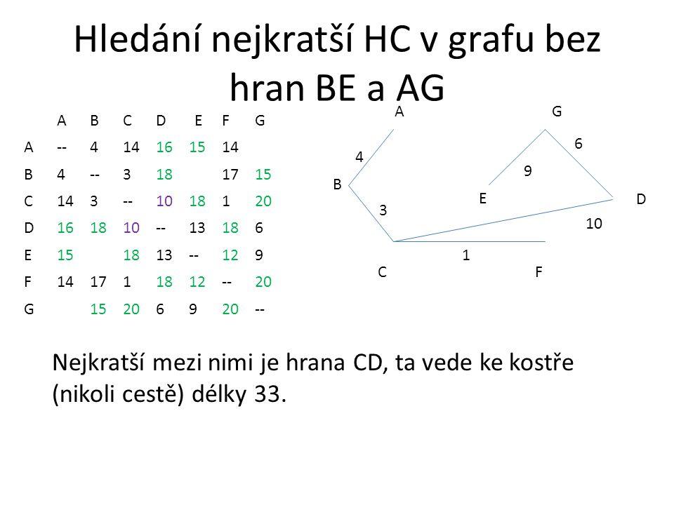 Hledání nejkratší HC v grafu bez hran BE a AG ABCDEFG A--414161514 B4--3181715 C143--1018120 D161810--13186 E151813--129 F141711812--20 G 152069 -- AG CF 1 3 4 B D 6 E Nejkratší mezi nimi je hrana CD, ta vede ke kostře (nikoli cestě) délky 33.