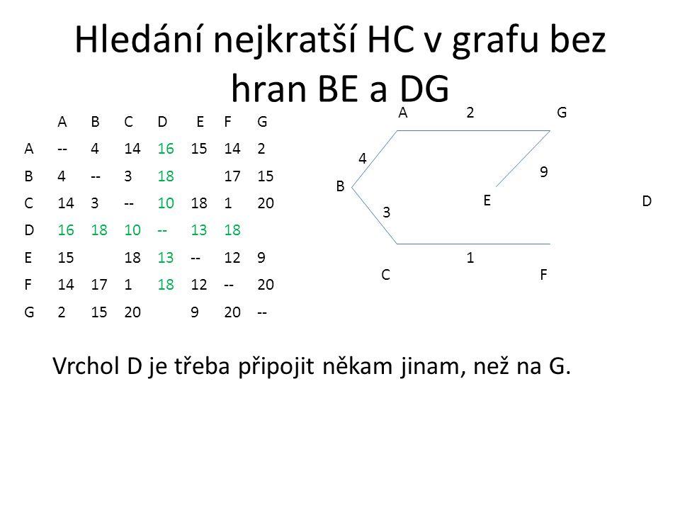 Hledání nejkratší HC v grafu bez hran BE a DG ABCDEFG A--4141615142 B4--3181715 C143--1018120 D161810--1318 E151813--129 F141711812--20 G215209 -- AG CF 2 1 3 4 B D E Vrchol D je třeba připojit někam jinam, než na G.