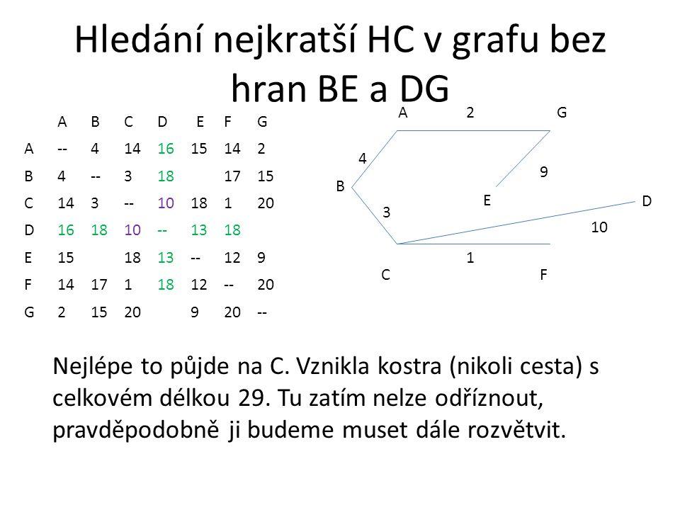 Hledání nejkratší HC v grafu bez hran BE a DG ABCDEFG A--4141615142 B4--3181715 C143--1018120 D161810--1318 E151813--129 F141711812--20 G215209 -- AG CF 2 1 3 4 B D E Nejlépe to půjde na C.