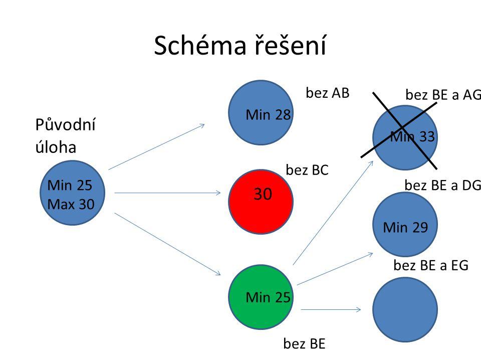 Schéma řešení Původní úloha Min 25 Max 30 bez AB bez BC bez BE Min 28 30 Min 25 bez BE a AG bez BE a DG bez BE a EG Min 33 Min 29