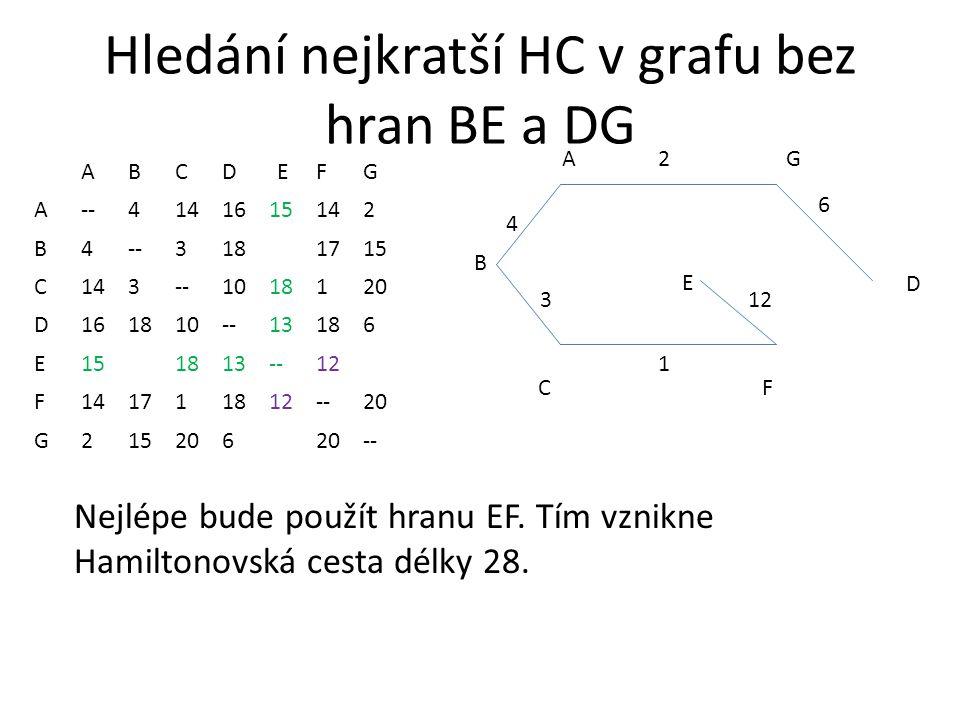 Hledání nejkratší HC v grafu bez hran BE a DG ABCDEFG A--4141615142 B4--3181715 C143--1018120 D161810--13186 E151813--12 F141711812--20 G215206 -- AG CF 2 1 3 4 B D 6 E Nejlépe bude použít hranu EF.