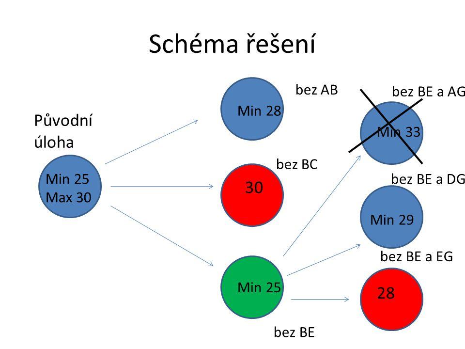 Schéma řešení Původní úloha Min 25 Max 30 bez AB bez BC bez BE Min 28 30 Min 25 bez BE a AG bez BE a DG bez BE a EG Min 33 Min 29 28