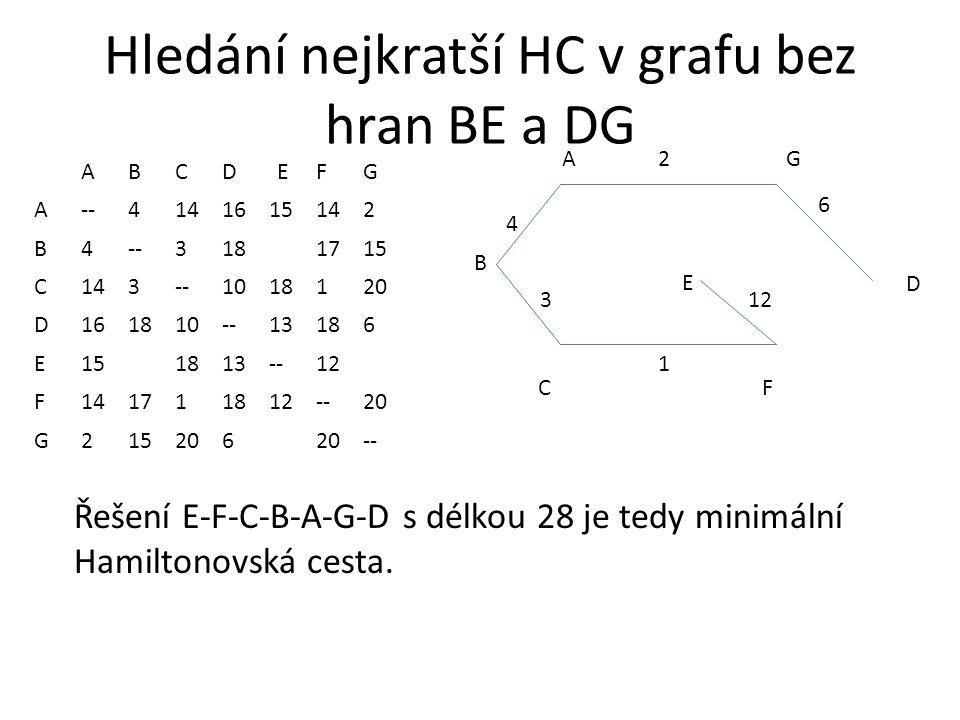 Hledání nejkratší HC v grafu bez hran BE a DG ABCDEFG A--4141615142 B4--3181715 C143--1018120 D161810--13186 E151813--12 F141711812--20 G215206 -- AG CF 2 1 3 4 B D 6 E Řešení E-F-C-B-A-G-D s délkou 28 je tedy minimální Hamiltonovská cesta.
