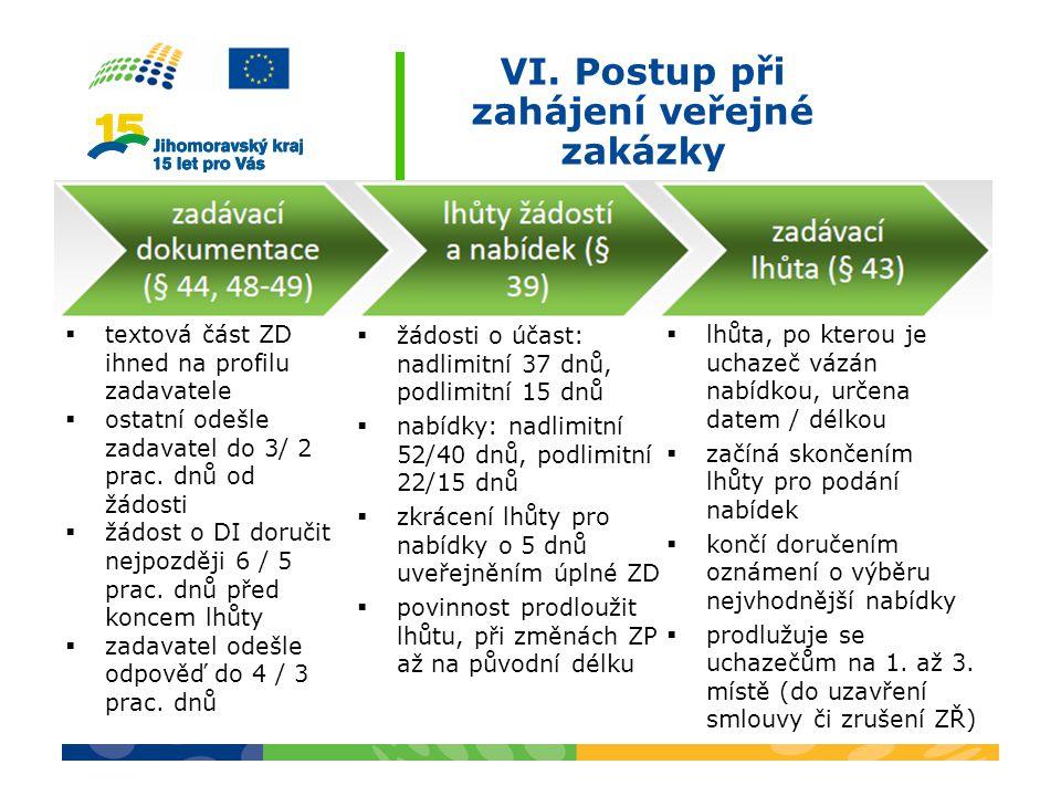 VI. Postup při zahájení veřejné zakázky  textová část ZD ihned na profilu zadavatele  ostatní odešle zadavatel do 3/ 2 prac. dnů od žádosti  žádost