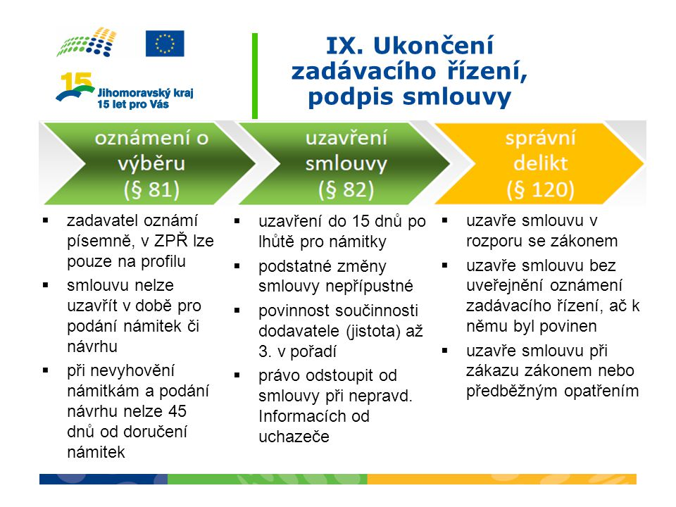 IX. Ukončení zadávacího řízení, podpis smlouvy  zadavatel oznámí písemně, v ZPŘ lze pouze na profilu  smlouvu nelze uzavřít v době pro podání námite
