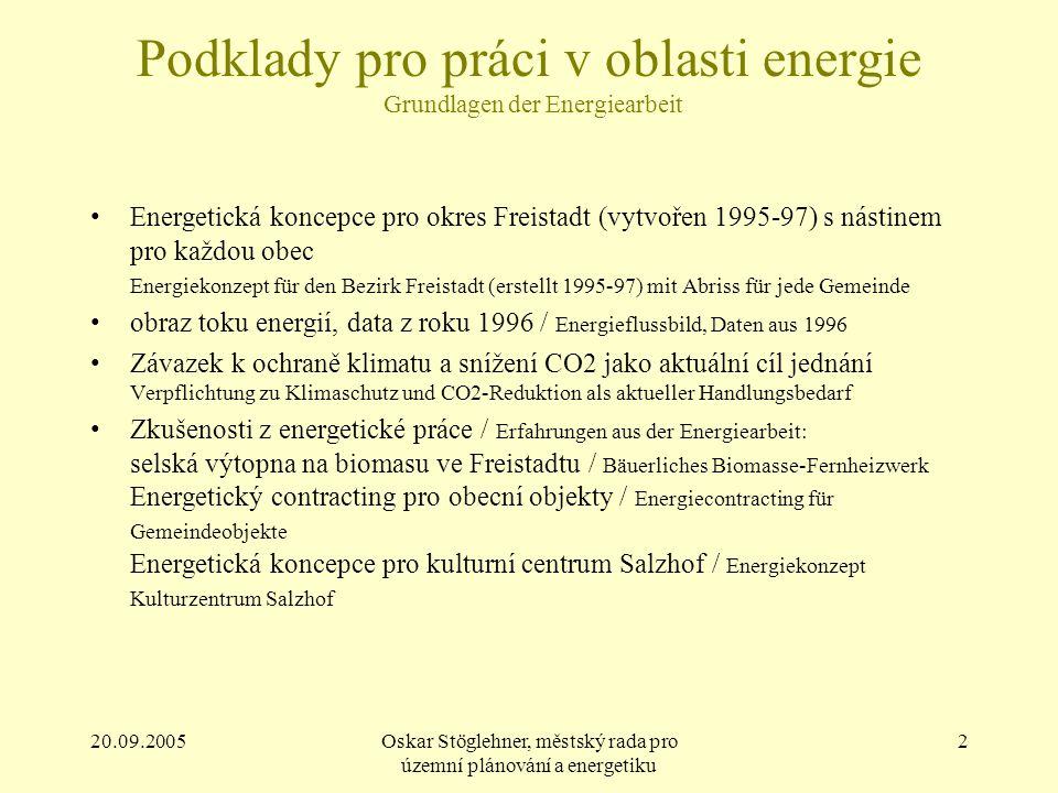 20.09.2005Oskar Stöglehner, městský rada pro územní plánování a energetiku 2 Podklady pro práci v oblasti energie Grundlagen der Energiearbeit Energet