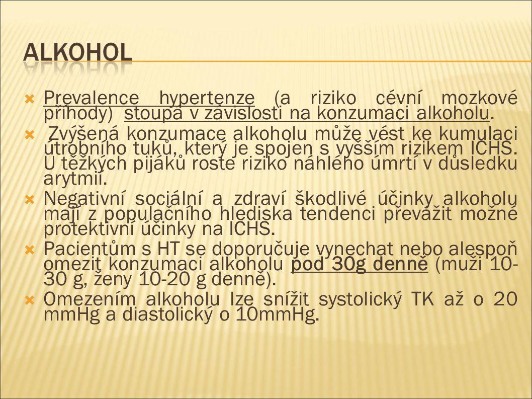  Prevalence hypertenze (a riziko cévní mozkové příhody) stoupá v závislosti na konzumaci alkoholu.