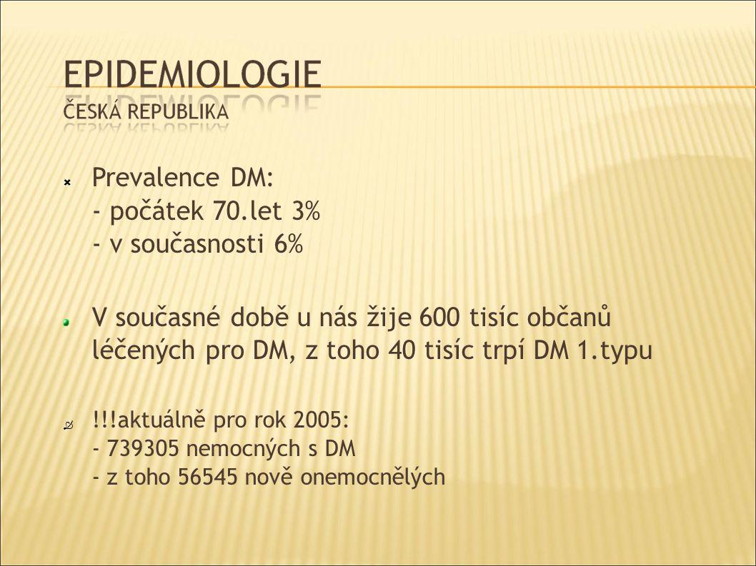  Prevalence DM: - počátek 70.let 3% - v současnosti 6% V současné době u nás žije 600 tisíc občanů léčených pro DM, z toho 40 tisíc trpí DM 1.typu  !!!aktuálně pro rok 2005: - 739305 nemocných s DM - z toho 56545 nově onemocnělých