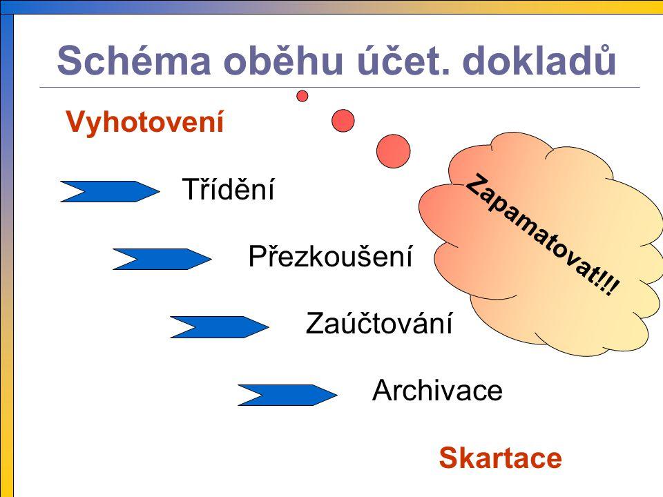 Schéma oběhu účet. dokladů Vyhotovení Třídění Přezkoušení Zaúčtování Archivace Skartace Zapamatovat!!!