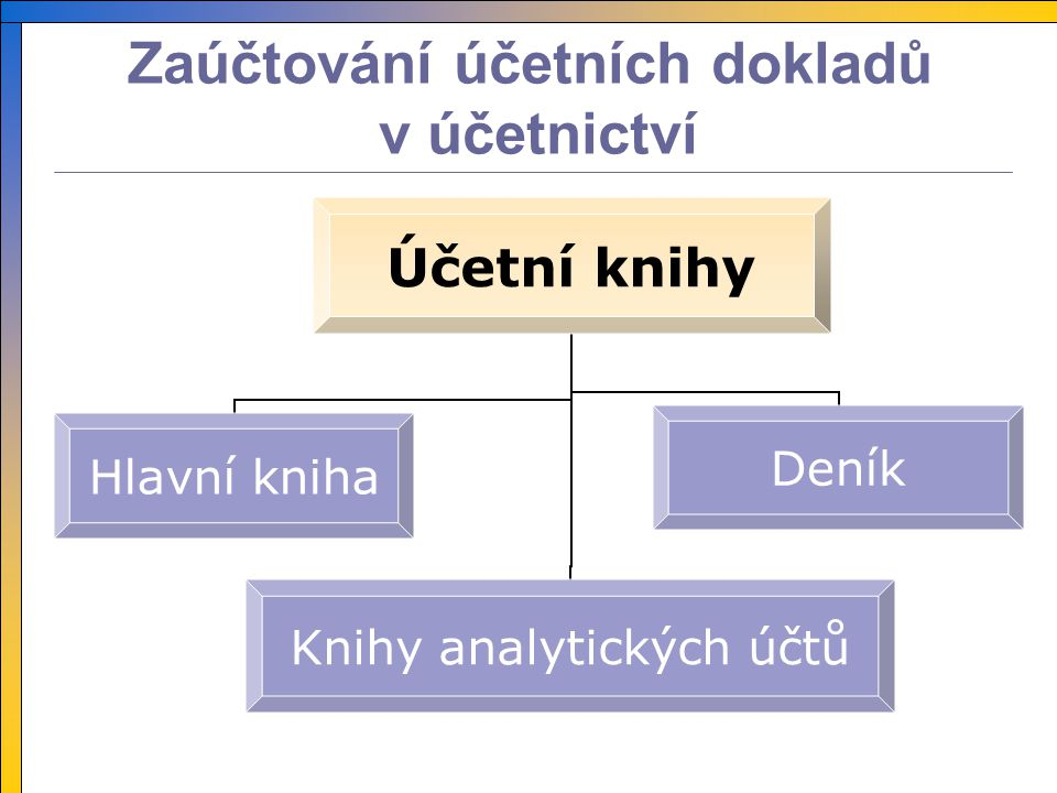 Zaúčtování účetních dokladů v účetnictví Účetní knihy Hlavní kniha Knihy analytických účtů Deník