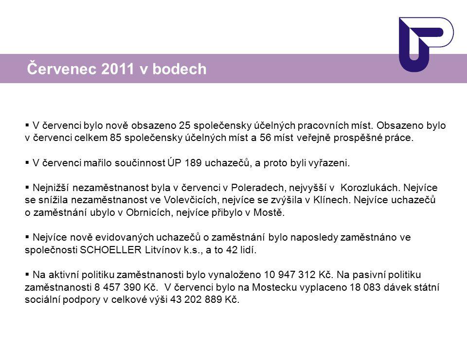  V červenci bylo nově obsazeno 25 společensky účelných pracovních míst. Obsazeno bylo v červenci celkem 85 společensky účelných míst a 56 míst veřejn